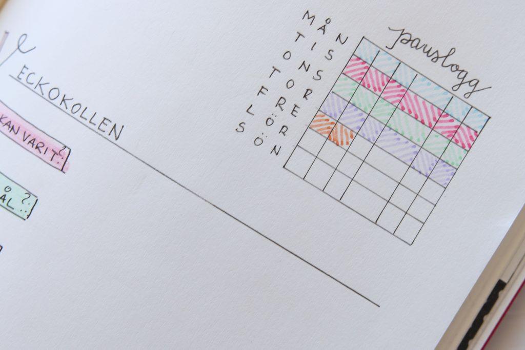En enkel pauslogg och veckans dagliga