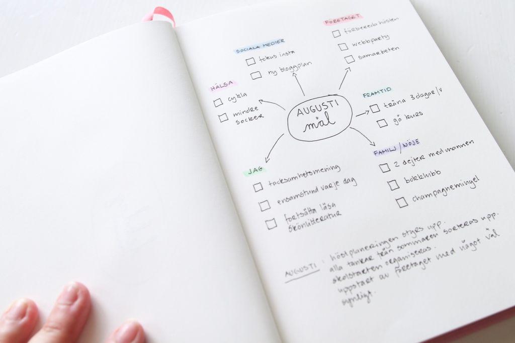 Mind-map, ett välbeprövat koncept